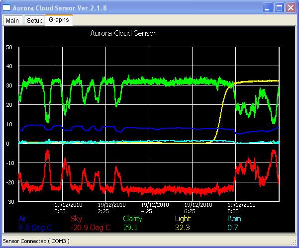 Aurora Eurotech Wolkensensor Software